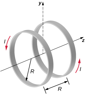 This picture shows two parallel coils centered on the same axis that carry the same current I. Each coil has radius R, which is also the distance between the coils.