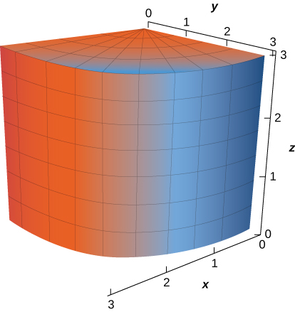 A diagram in three dimensions of a section of a cylinder with radius 3. The center of its circular top is (0,0,3). The section exists for x, y, and z between 0 and 3.