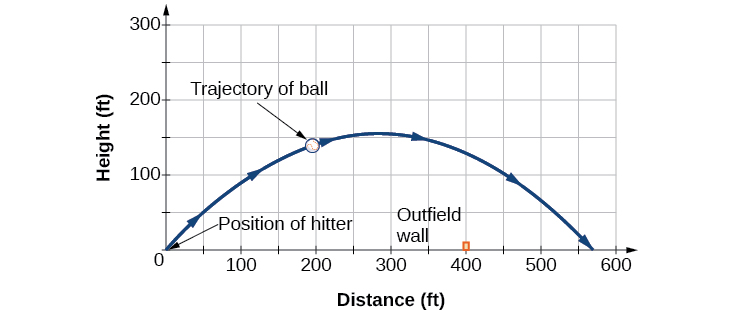 Plotted trajectory of a hit ball, showing the position of the batter at the origin, the ball's path in the shape of a wide downward facing parabola, and the outfield wall as a vertical line segment rising to 10 ft under the ball's path.