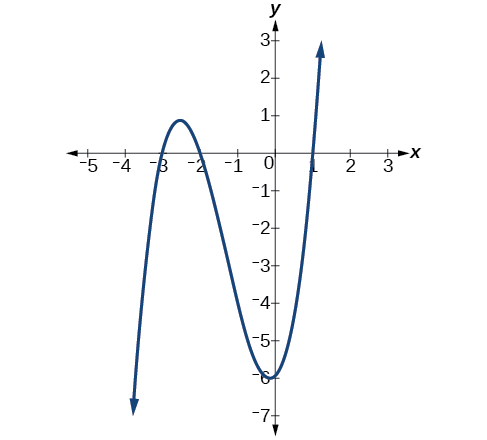 Graph of g(x)=(x-2)^2(2x+3) with its two x-intercepts (2, 0) and (-3/2, 0) and its y-intercept (0, 12).
