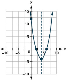 This figure shows an upward-opening parabola graphed on the x y-coordinate plane. The x-axis of the plane runs from negative 10 to 10. The y-axis of the plane runs from negative 10 to 15. The axis of symmetry, x equals 4, is graphed as a dashed line. The parabola has a vertex at (4, negative 4). The y-intercept of the parabola is the point (0, 12). The x-intercepts of the parabola are the points (2, 0) and (6, 0).