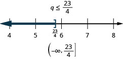 q is less than or equal to 23 divided by 4. The solution on the number line has a right bracket at 23 divided by 4 with shading to the left. The solution in interval notation is negative infinity to 23 divided by 4 within a parenthesis and a bracket.