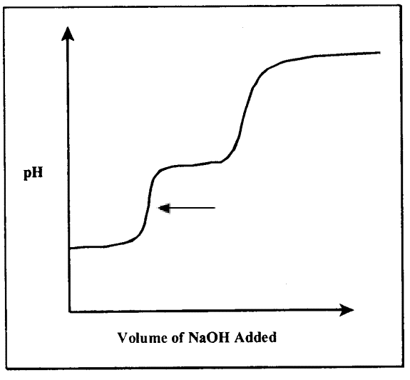 By graphing the pH versus volume of base added during an acid-base titration