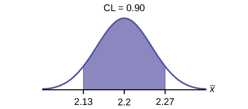 This is a normal distribution curve. The peak of the curve coincides with the point 2.2 on the horizontal axis. A central region is shaded between points 2.13 and 2.27.