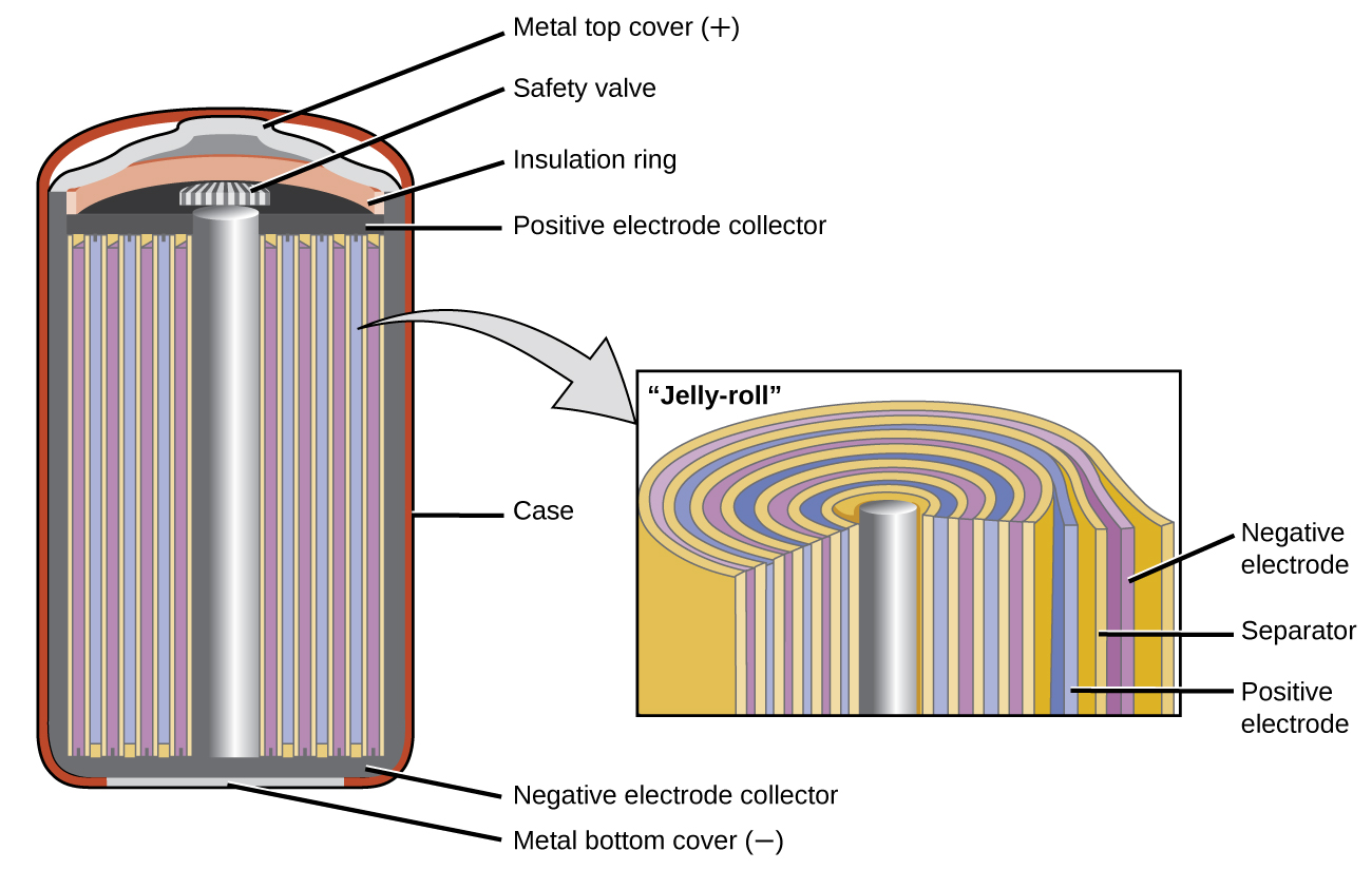Batteries And Fuel Cells Chemistry Openstax Cnx Combustion Engine Diagram Printable A Is Shown Of Cross Section Nickel Cadmium Battery This