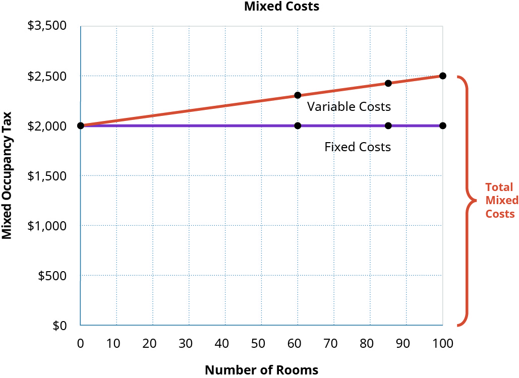 A graph shows the mixed costs for Ocean Breeze. The x-axis lists the number of rooms, ranging from 0 to 100. The y-axis lists this mixed occupancy tax, ranging from $0 to $3,500. Fixed costs points are marked at the points of 0 rooms and $2,000, 60 rooms and $2,000, 85 rooms and $2,000, and 100 rooms and $2,000. Variable costs are marked at the points of 0 rooms and $2,000, 60 rooms and $2,300, 85 rooms and $2,425, and 100 rooms and $2,500. The section of the graph that includes both fixed and variable costs is labeled as total mixed costs.