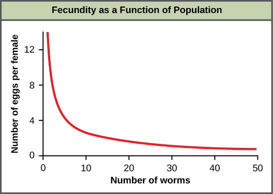 In this population of roundworms, fecundity (number of eggs) decreases with population density