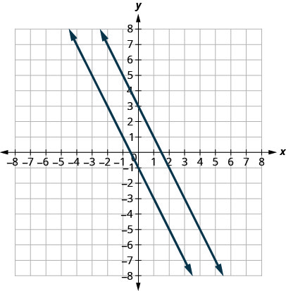 The figure shows two lines graphed on the x y-coordinate plane. The x-axis of the plane runs from negative 8 to 8. The y-axis of the plane runs from negative 8 to 8. One line goes through the points (negative 4, 7) and (3, negative 7). The other line goes through the points (negative 2, 7) and (5, negative 7).