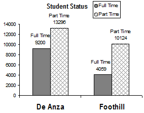 A pie chart showing percentages of part-time and full-time students at De Anza College.