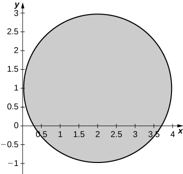 A circle with radius 2 and center (2, 1).