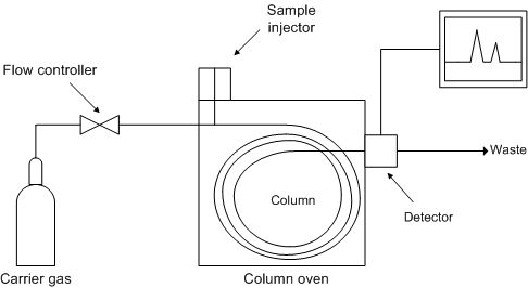 Dynamic Headspace Gas Chromatography Analysis Physical Methods In