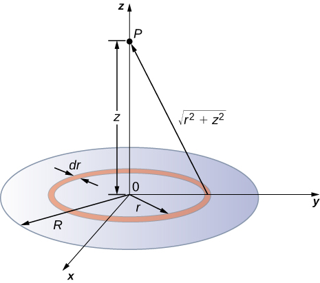 The figure shows a disk of charge located on the xy-plane with its center at the origin. Point P is located on the z-axis at distance z away from the origin.