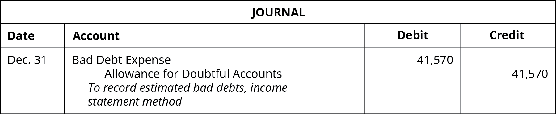 "Journal entry: December 31 Debit Bad Debt Expense 41,570, credit Allowance for Doubtful Accounts 41,570. Explanation: ""To record estimated bad debts, income statement method."""