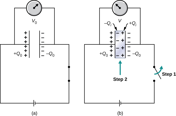 Figure a shows a capacitor connected in series with a switch and a battery. The switched is closed and there is a voltmeter across the capacitor, showing the reading V0. The plates of the capacitor have charge +Q0 and –Q0. Figure b shows the same circuit, with the switch open. This is labeled Step 1. The space between the plates of the capacitor is grey colored, indicating the presence of a dielectric. This is labeled Step 2. The positively charged plate has negative signs on the inside, labeled –Qi. The negatively charged plate has positive signs on the inside, labeled plus Qi. The voltmeter shows the reading V, which is less than V0.