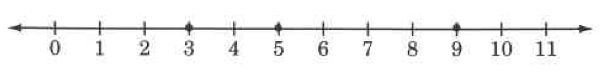 A number line from 0 to 11. There are dots on top of the dashes labeled, 3, 5, and 9.