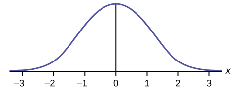 This graph shows a bell-shaped graph. The symmetric graph reaches maximum height at x = 0 and slopes downward gradually to the x-axis on each side of the peak.