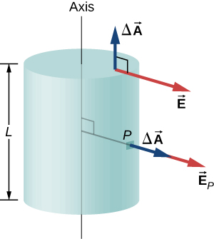 Figure shows a cylinder of length L. A line perpendicular to the axis connects the axis to point P on the surface of the cylinder. An arrow labeled delta vector A points outward from P in the same direction as the line. Another arrow labeled vector E subscript P originates from the tip of the first arrow and points in the same direction. A third arrow labeled delta vector A points outward from the top surface of the cylinder, perpendicular to it. An arrow labeled vector E originates from the base of the third arrow and is perpendicular to it.