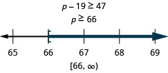 p minus 19 is greater than or equal to 47. Its solution is p is greater than or equal to 66. The solution on the number line has a left bracket at 66 with shading to the right. The solution in interval notation is 66 to infinity within a bracket and a parenthesis.