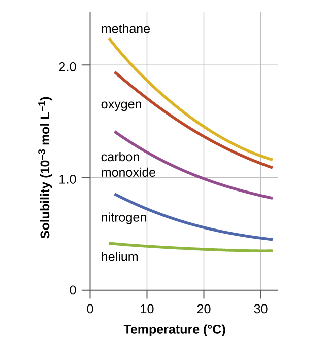 Liquid Methane Pressure At Room Temperature