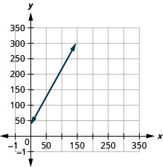 The figure shows a line graphed on the x y-coordinate plane. The x-axis of the plane represents the variable n and runs from negative 10 to 400. The y-axis of the plane represents the variable C and runs from negative 10 to 300. The line begins at the point (0, 35) and goes through the point (75, 170).