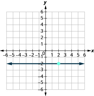 The graph shows the x y-coordinate plane. The x and y-axes each run from negative 9 to 9. The point (2, negative 2) is plotted. A line running parallel to the x-axis intercepts the y-axis at (0, negative 2) and passes through the point (2, negative 2).