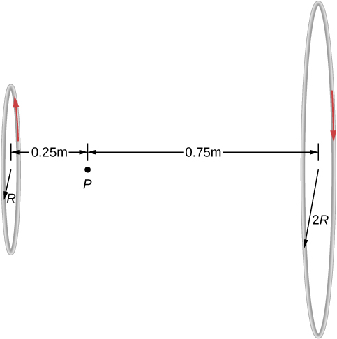 Figure shows two loops of radii R and 2R with the same current but flowing in opposite directions. Point P is located between the centers of the loops, at a distance 0.25 meters from the center of the smaller loop and 0.75 meters from the center of the larger loop.