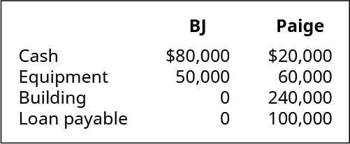 BJ contributes Cash of $80,000 and Equipment of 50,000. Paige contributes Cash of $20,000, Equipment of 60,000, Building of 240,000, and Loan payable of 100,000.