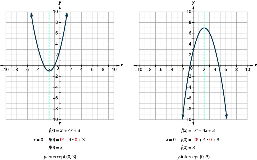 This image shows 2 graphs side-by-side. The graph on the left shows an upward-opening parabola and a dashed vertical line graphed on the x y-coordinate plane. The x-axis of the plane runs from negative 10 to 10. The y-axis of the plane runs from negative 10 to 10. The parabola has a vertex at (negative 2, negative 1) and passes through the points (negative 4, 3) and (0, 3). The vertical line is an axis of symmetry for the parabola, and passes through the point (negative 2, 0). It has the equation x equals negative 2. The equation of this parabola is x squared plus 4 x plus 3. When x equals 0, f of 0 equals 0 squared plus 4 times 0 plus 3. F of 0 equals 3. The y-intercept of the graph is the point (0, 3). The graph on the right shows an downward-opening parabola and a dashed vertical line graphed on the x y-coordinate plane. The x-axis of the plane runs from negative 10 to 10. The y-axis of the plane runs from negative 10 to 10. The parabola has a vertex at (2, 7) and passes through the points (0, 3) and (4, 3). The vertical line is an axis of symmetry for the parabola and passes through the point (2, 0). It has the equation x equals 2. The equation of this parabola is negative x squared plus 4 x plus 3. When x equals 0, f of 0 equals negative 0 squared plus 4 times 0 plus 3. F of 0 equals 3. The y-intercept of the graph is the point (0, 3).