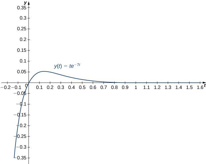 This figure is the graph of y(t) = te^−7t. The horizontal axis is labeled with t and is scaled in increments of tenths. The y axis is scaled in increments of 0.5. The graph passes through the origin and has a horizontal asymptote of the positive t axis.