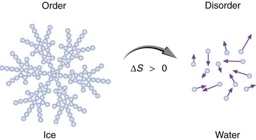Order and disorder with ice and water from cnx.org.