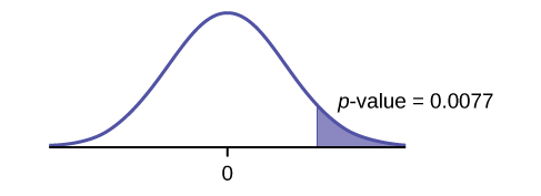 This is a normal distribution curve with mean equal to zero. A vertical line near the tail of the curve to the right of zero extends from the axis to the curve. The region under the curve to the right of the line is shaded representing p-value = 0.00004.