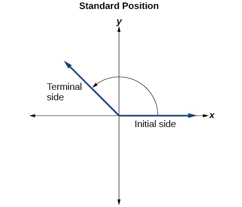 Graph of an angle in standard position with labels for the initial side and terminal side.  The initial side starts on the x-axis and the terminal side is in Quadrant II with a counterclockwise arrow connecting the two.