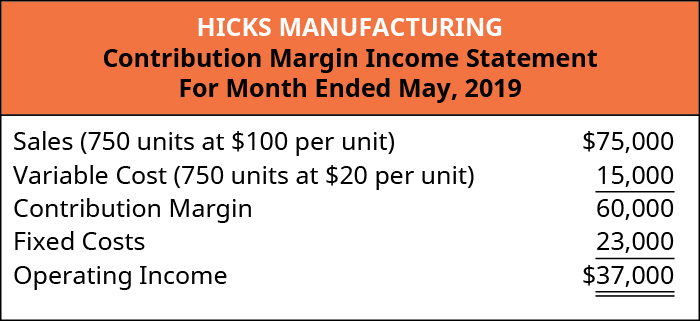 Hicks Manufacturing Contribution Margin Income Statement, For the Month Ended May 2019. Sales (750 units at $100 per unit) $75,000 less Variable Cost (750 units at $20 per unit) 15,000 equals Contribution Margin 60,000. Subtract the Fixed Costs of 23,000 to get Operating Income of $37,000.