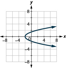 The figure has a parabola opening to the right graphed on the x y-coordinate plane. The x-axis runs from negative 6 to 6. The y-axis runs from negative 2 to 10. The parabola goes through the points (negative 2, 0), (negative 1, 1), (negative 1, negative 1), (2, 2), and (2, negative 2). The left-most point on the graph is (negative 2, 0).