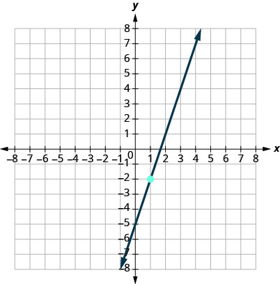This figure has a graph of a straight line on the x y-coordinate plane. The x and y-axes run from negative 10 to 10. The line goes through the points (0, negative 5), (1, negative 2), and (2, 1).