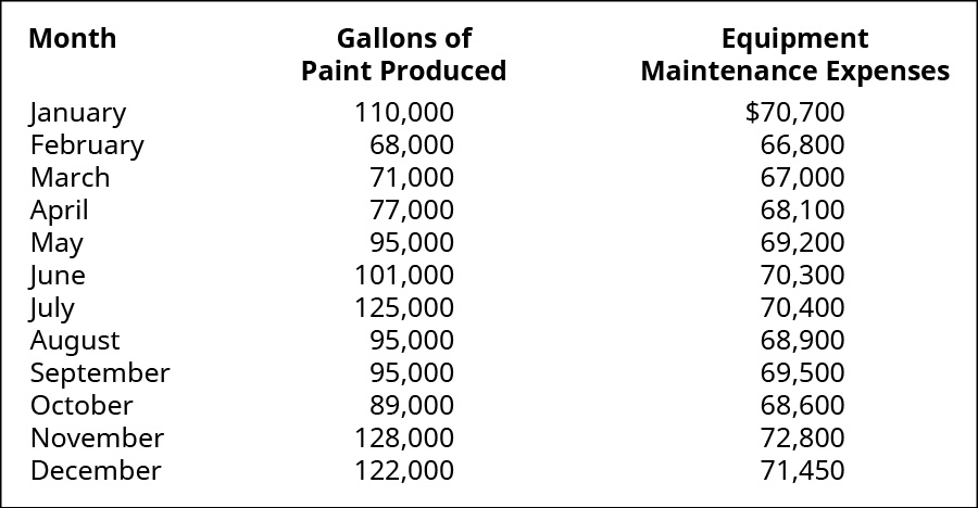 Month, Gallons of Paint Produced, Equipment Maintenance Expenses, respectively: January, 110,000, $70,000; February, 68,000, 66,800; March, 71,000, 67,000; April, 77,000, 68,100; May, 95,000, 69,200; June, 101,000, 70,300; July, 125,000, 70,400; August, 95,000, 68,900; September, 95,000, 69,500; October, 89,000, 68,600; November, 128,000, 72,800; December, 122,000, 71,450.