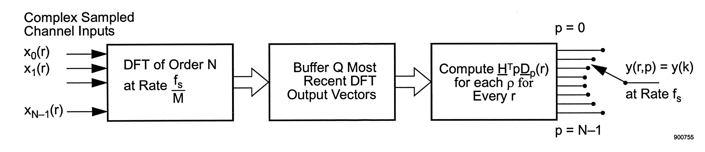 an introduction to the fdm-tdm digital transmultiplexer: appendix c, Wiring block