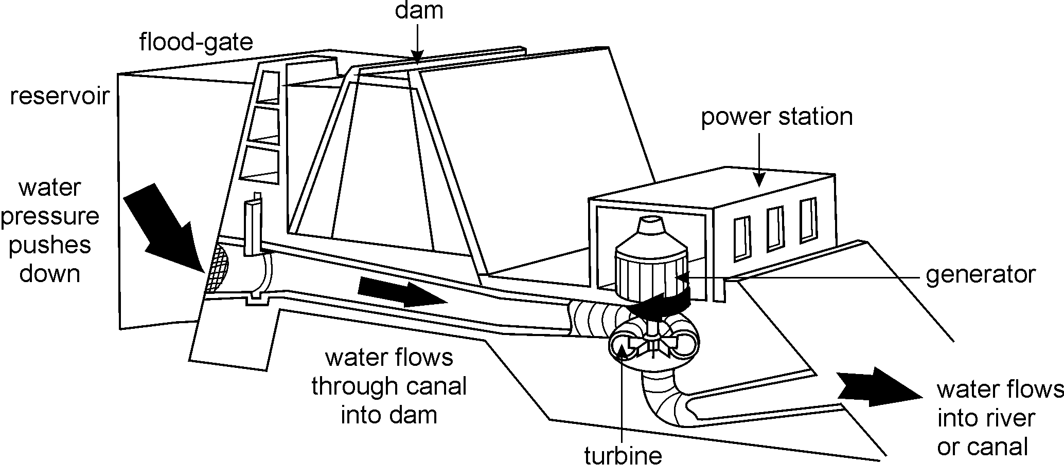 Hydroelectric Power Diagram Black And White Wiring Diagrams Hydel Plant Water Wheels Openstax Cnx Wind