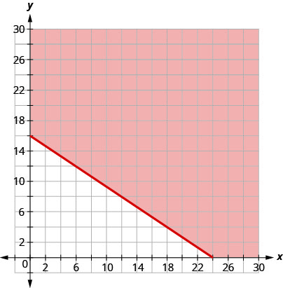 This figure has the graph of a straight line on the x y-coordinate plane. The x and y axes run from 0 to 25. A line is drawn through the points (0, 16), (15, 6), and (24, 0). The line divides the x y-coordinate plane into two halves. The line and the top right half are shaded red to indicate that this is where the solutions of the inequality are.
