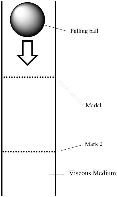 The time taken for the falling ball to pass from mark 1 to mark 2 is used to obtain viscosity measurements.