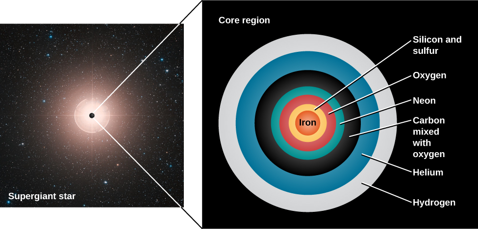"""Illustration of the Structure of an Old Massive Star. At left is an image of a star labeled """"Supergiant star"""", with a black dot drawn at the center of the star and expaned into the panel at right labeled """"Core region"""". The """"Core region"""" shows a cross section of the interior of the supergiant star. Beginning at the center is the """"Iron"""" core in red. Next is a yellow shell of """"Silicon and sulfur"""", then an """"Oxygen"""" shell in red, """"Neon"""" in blue-green, """"Carbon mixed with oxygen"""" in black, followed by """"Helium"""" in blue and finally """"Hydrogen"""" in white."""