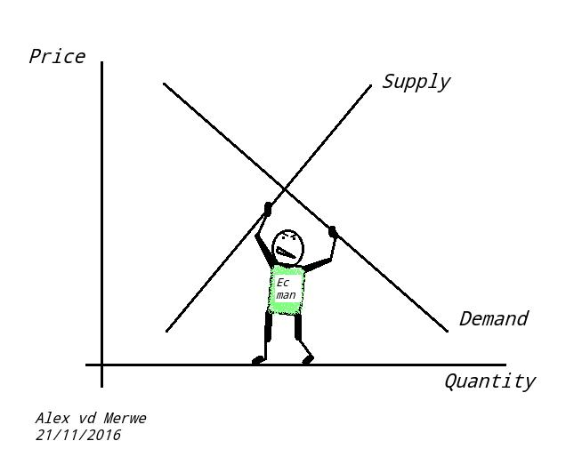 Demand Supply And Equilibrium In Markets For Goods And Services