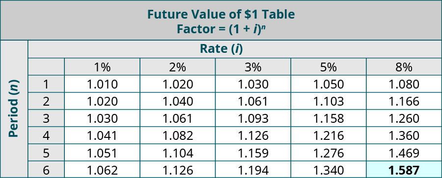 Future Value of $1 Table, Factor equals (1 + i) to the nth power. Columns represent Rate (i), Rows represent Periods (n). Period, 1%, 2%, 3%, 5%, 8% (respectively): 1, 1.010, 1.020, 1.030, 1.050, 1.080; 2, 1.020, 1.040, 1.061, 1.103, 1.166; 3, 1.030, 1.061, 1.093, 1.158, 1.260; 4, 1.041, 1.082, 1.126, 1.216, 1.360; 5, 1.051, 1.104, 1.159, 1.276, 1.469; 6, 1.062, 1.126, 1.194, 1.340, 1.587 (highlighted).