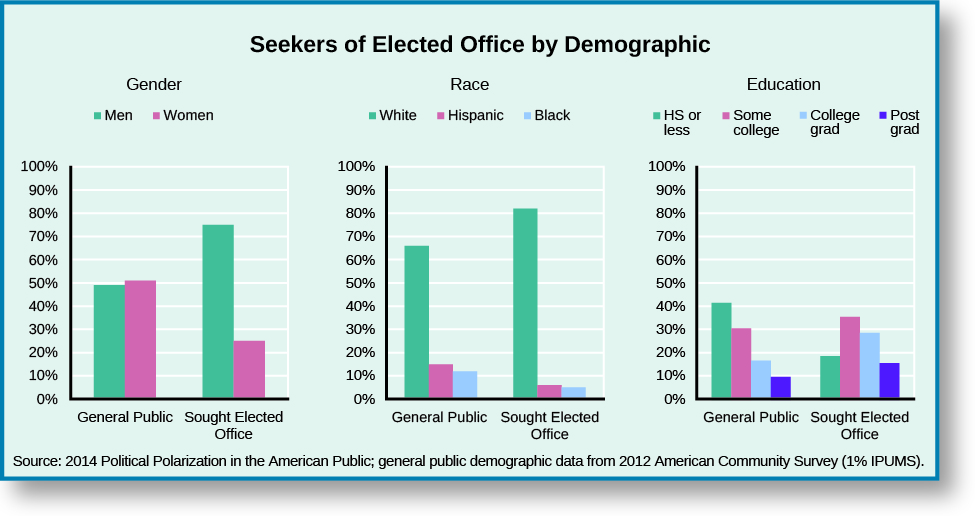 "A series of bar graphs titled ""Seekers of Elected Office by Demographic"". The first bar graph is titled ""Gender"". Under the label ""General public"", approximately 49% are men and approximately 51% are women. Under the label ""Sough Elected Office"", approximately 75% are men and approximately 25% are women. The second bar graph is titled ""Race"". Under the label ""General public"", approximately 66% are white, 15% are Hispanic, and 12% are Black. Under the label ""Sough Elected Office"", approximately 82% are white, 6% are Hispanic, and 5% are Black. The third bar graph is titled ""Education"". Under the label ""General public"", approximately 42% have high school or less, 31% have some college, 17% are college graduates, and 10% have some post-graduate education. Under the label ""Sought Elected Office"", approximately 19% have high school or less, 36% have some college, 29% are college graduates, and 16% have some post-graduate education. At the bottom of the graphs, a source is listed: ""2014 Political Polarization in the American Public; general public demographic data from 2012 American Community Survey (1% IPUMS)""."