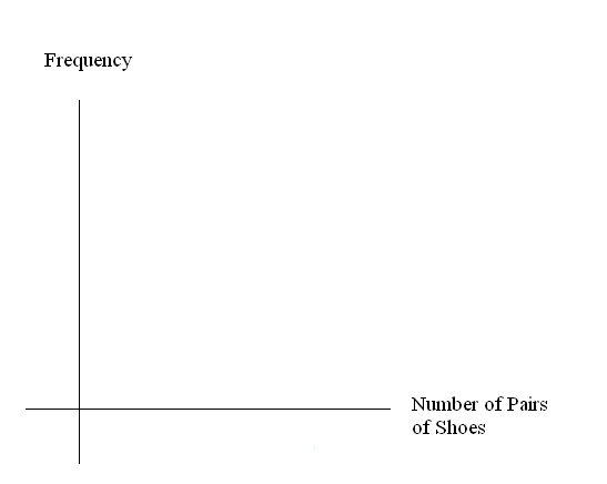 A blank graph template for use with this problem.