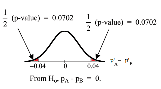 Normal distribution curve of the difference in the percentages of adult patients who don't react to medication A and B after 30 minutes. The x-axis has values of -0.04 and 0.04. Two vertical upward lines extend from these values to the curve. 1/2(p-values) point to the areas on either side of these values.