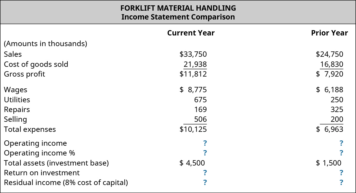 Forklift Material Handling, Income Statement Comparison for the current year and prior year, respectively (amounts in thousands): Sales, $33,750, $24,750; Cost of goods sold, $21,938, $16,830; Gross profit, $11,813, $7,920; Expenses: Wages, $8,775, $6,188; Utilities, $675, $250; Repairs, $169, $325; Selling, $506, $200; Total expenses, $10,125, $6,963; Operating income, $?, $?; Operating income %, $?, $?; Total assets (investment base) $4,500, $1,500; Return on investment, $?, $?; Residual income (8% cost of capital) $?, $?.