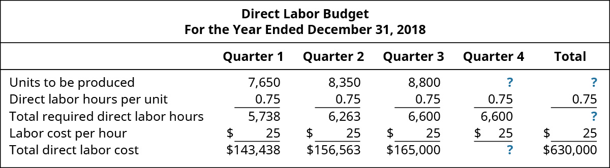 Direct Labor Budget, For the Year Ending December 31, 2018, Quarter 1, Quarter 2, Quarter 3, Quarter 4, Total (respectively): Units to be produced 7,650, 8,350, 8,800, 8,800, 33,600; Direct labor hours per unit 0.75, 0.75, 0.75, 0.75, 0.75; Total required direct labor hours 5,738, 6,263, 6,600, 6,600, 25,200; Labor cost per hour $25, 25, 25, 25, 25; Total direct labor cost $143,438, 156,563, 165,000, 165,000, 630,000.