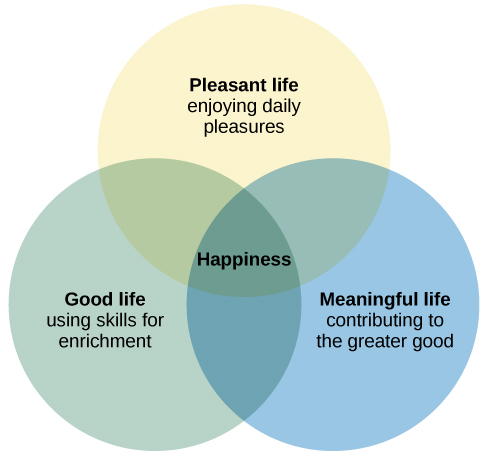 "A Venn diagram features three circles: one labeled ""Good life: using skills for enrichment,"" one labeled ""Pleasant life: enjoying daily pleasures,"" and another labeled: Meaningful life: contributing to the greater good."" All three circles overlap at a section labeled ""Happiness."""