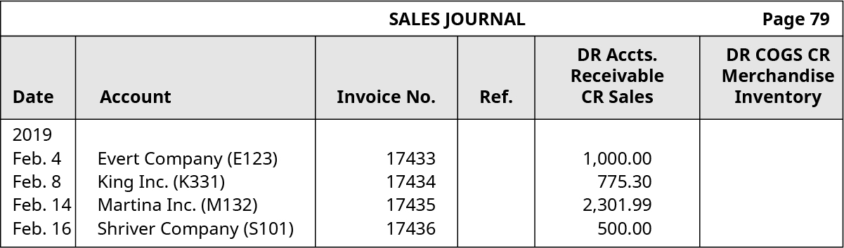Sales Journal, page 79. Six Columns, labeled left to right: Date, Account, Invoice Number, Reference, Debit Accounts Receivable and Credit Sales, Debit Cost of Goods Sold and Credit Merchandise Inventory. Line One: February 4, 2019; Evert Company (E123); 17433; Blank; 1,000.00; Blank. Line Two: February 8, 2019; King, Inc. (K331); 17434; Blank; 775.30; Blank. Line Three: February 14, 2019; Martina, Inc. (M132); 17435; Blank; 2,301.99; Blank. Line Four: February 16, 2019; Shriver Company (S101); 17436; Blank; 500.00; Blank.